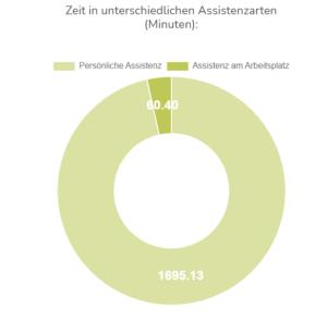 Bild von Tortendiagramm mit Aufteilung der verschiedenen Assistenzarten